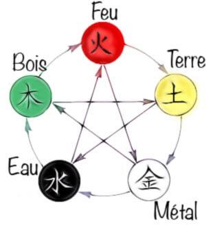 5 éléments