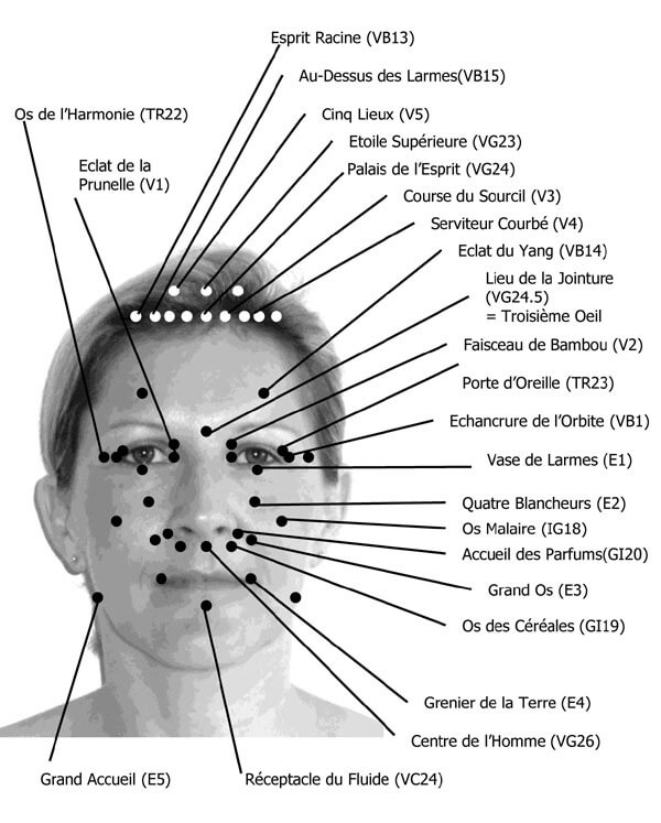 points d'acupression du visage