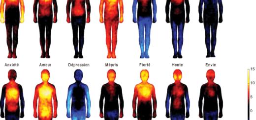 La température du corps et les émotions