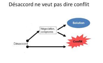 Désaccord ne veut pas dire conflit